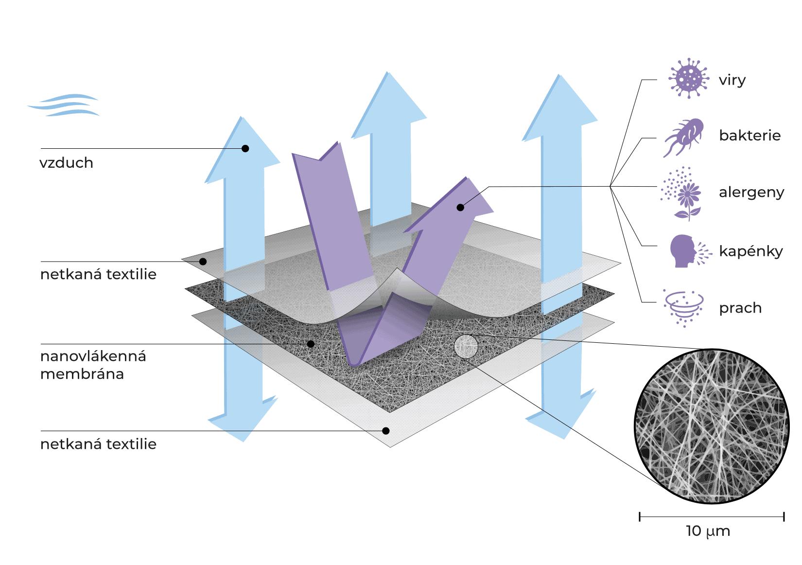 Spurtex-nano-rouska-recenze